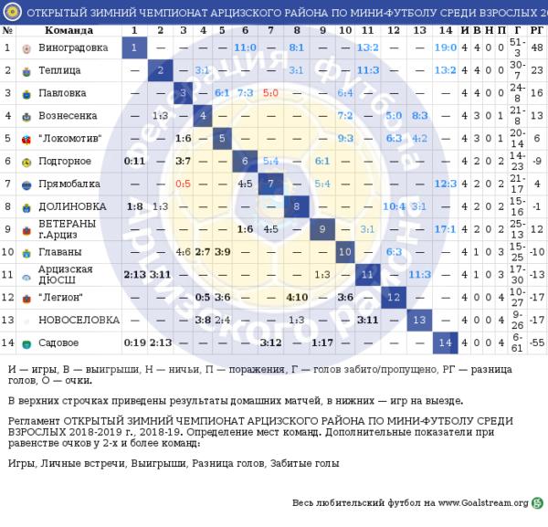 Результаты 4 тура зимнего открытого чемпионата Арцизского района по мини-футболу