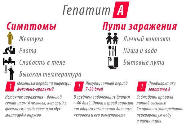 В Одесской области зафиксирована вспышка вирусного гепатита А
