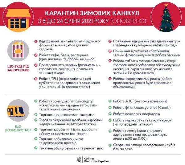 Локдауну быть: что ждет украинцев с 8 января