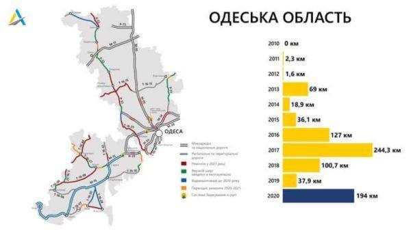 В САД Одесской области рассказали, на ремонт каких дорог потратят 1,3 млрд грн