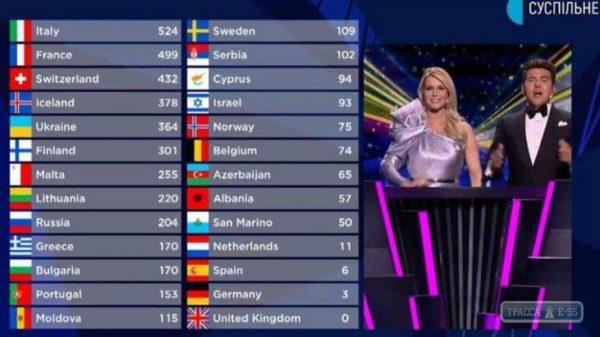 Конкурс Евровидение – 2021 определил победителей: как голосовали за Украину