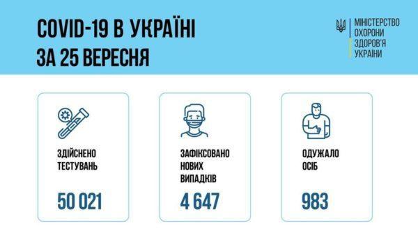 В Украине более 4 тысяч новых случаев COVID-19 за последние сутки